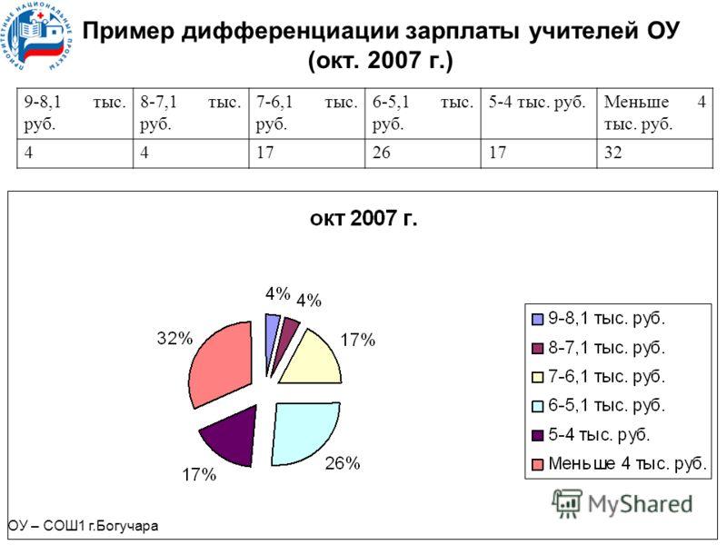 Пример дифференциации зарплаты учителей ОУ (окт. 2007 г.) 9-8,1 тыс. руб. 8-7,1 тыс. руб. 7-6,1 тыс. руб. 6-5,1 тыс. руб. 5-4 тыс. руб.Меньше 4 тыс. руб. 4417261732 ОУ – СОШ1 г.Богучара