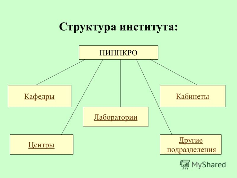 Структура института: ПИППКРО Кафедры Центры Лаборатории Другие подразделения Кабинеты