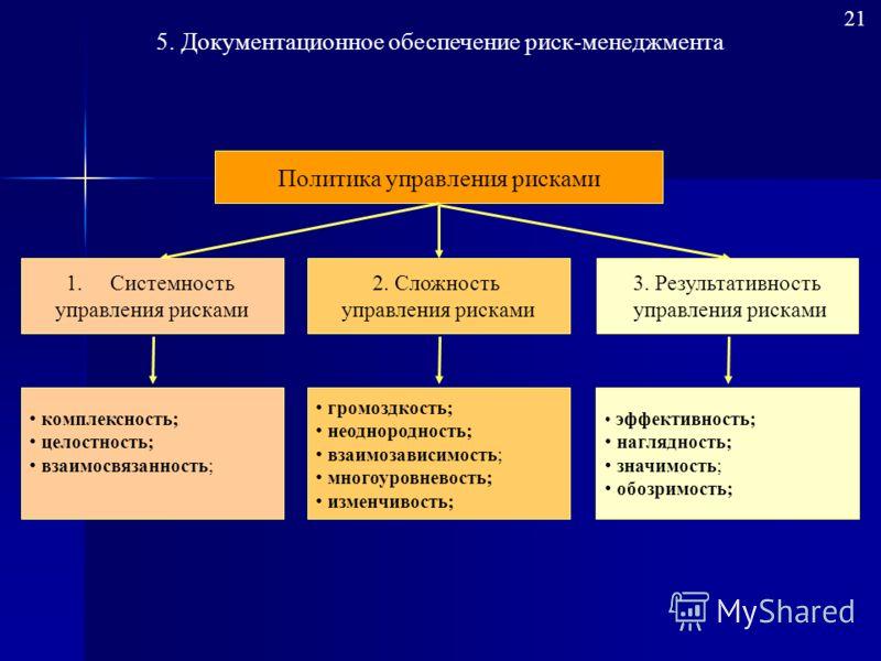 5. Документационное обеспечение риск-менеджмента Политика управления рисками 2. Сложность управления рисками громоздкость; неоднородность; взаимозависимость; многоуровневость; изменчивость; 3. Результативность управления рисками эффективность; нагляд