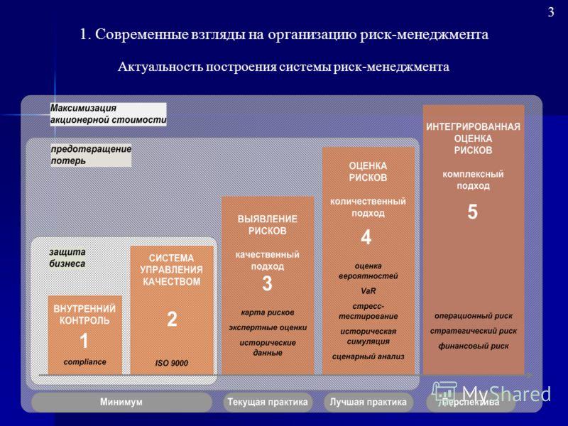 Актуальность построения системы риск-менеджмента 1. Современные взгляды на организацию риск-менеджмента 3