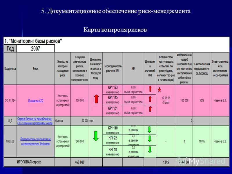 5. Документационное обеспечение риск-менеджмента Карта контроля рисков