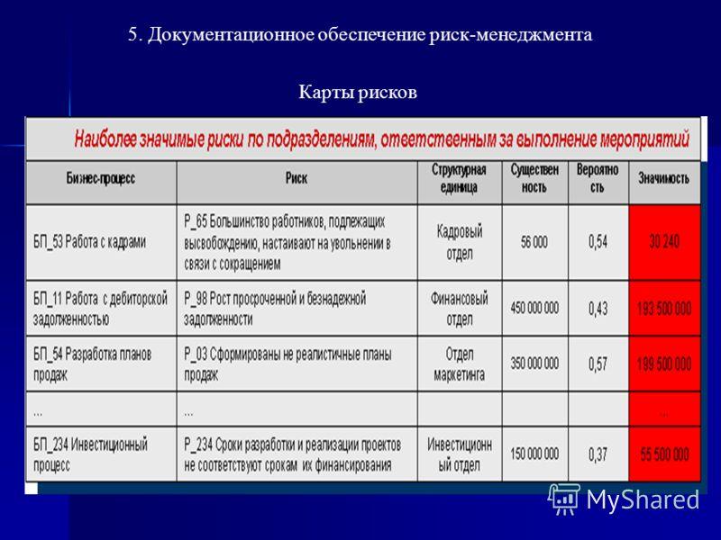 5. Документационное обеспечение риск-менеджмента Карты рисков