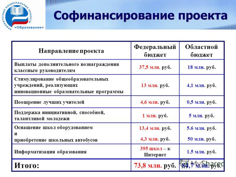 Софинансирование проекта Направление проекта Федеральный бюджет Областной бюджет Выплаты дополнительного вознаграждения классным руководителям 37,5 млн. руб.18 млн. руб. Стимулирование общеобразовательных учреждений, реализующих инновационные образов