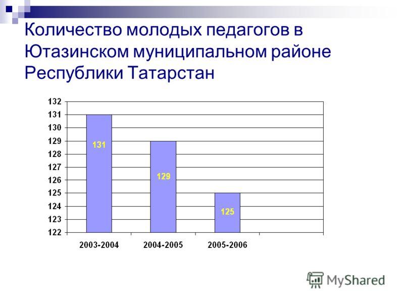 Количество молодых педагогов в Ютазинском муниципальном районе Республики Татарстан