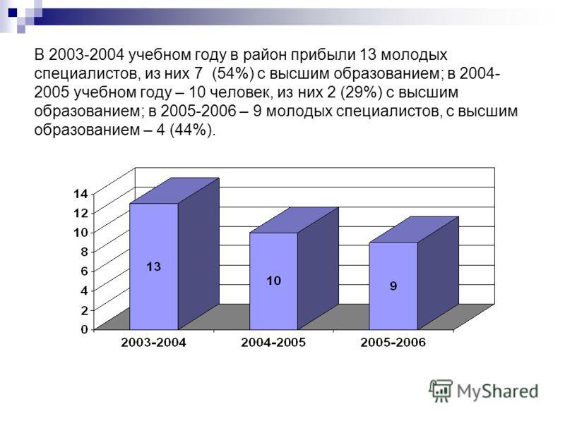 В 2003-2004 учебном году в район прибыли 13 молодых специалистов, из них 7 (54%) с высшим образованием; в 2004- 2005 учебном году – 10 человек, из них 2 (29%) с высшим образованием; в 2005-2006 – 9 молодых специалистов, с высшим образованием – 4 (44%