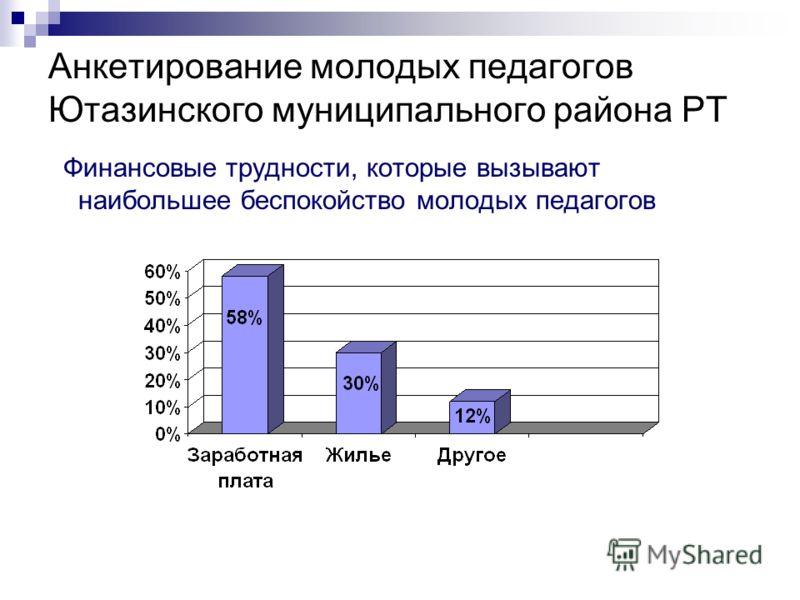Анкетирование молодых педагогов Ютазинского муниципального района РТ Финансовые трудности, которые вызывают наибольшее беспокойство молодых педагогов