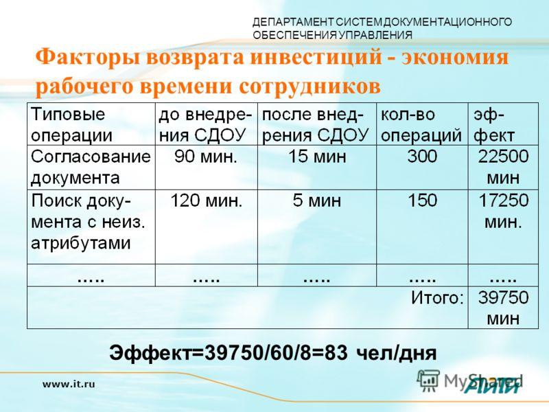 ДЕПАРТАМЕНТ СИСТЕМ ДОКУМЕНТАЦИОННОГО ОБЕСПЕЧЕНИЯ УПРАВЛЕНИЯ www.it.ru Факторы возврата инвестиций - экономия рабочего времени сотрудников Эффект=39750/60/8=83 чел/дня
