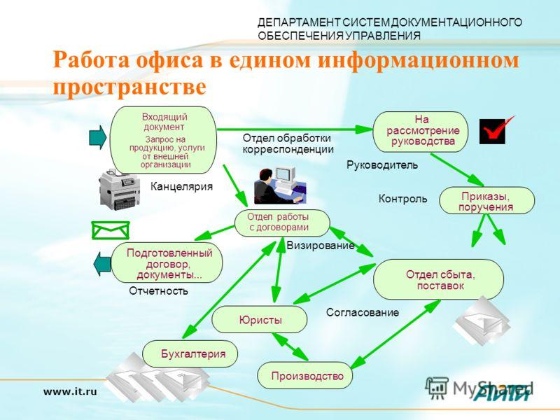 ДЕПАРТАМЕНТ СИСТЕМ ДОКУМЕНТАЦИОННОГО ОБЕСПЕЧЕНИЯ УПРАВЛЕНИЯ www.it.ru Работа офиса в едином информационном пространстве