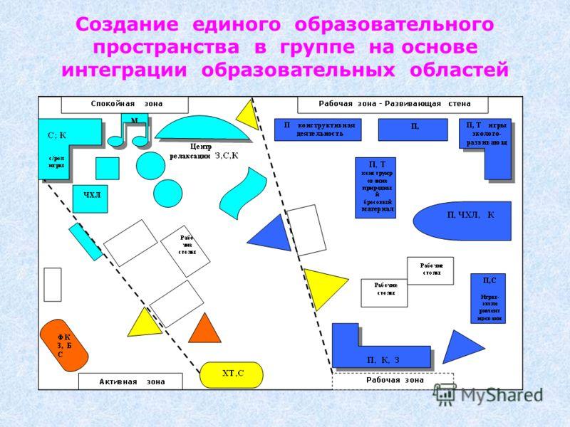 Создание единого образовательного пространства в группе на основе интеграции образовательных областей