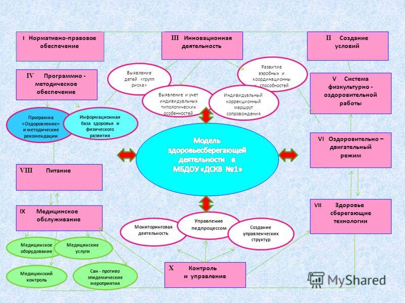 I Нормативно-правовое обеспечение III Инновационная деятельность II Создание условий Выявление детей «групп риска» Выявление и учет индивидуальных типологических особенностей Развитие аэробных и координационны х способностей IV Программно - методичес