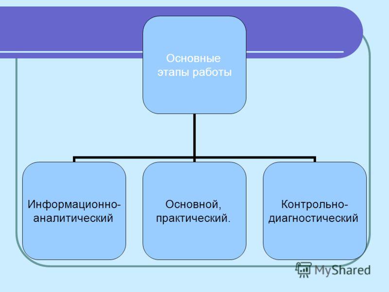 Основные этапы работы Информационно- аналитический Основной, практический. Контрольно- диагностический