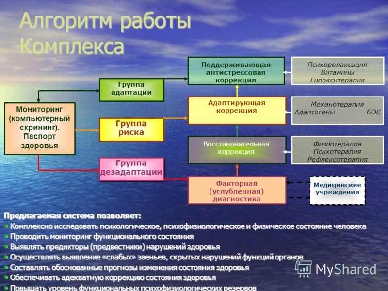 Алгоритм работы Комплекса Предлагаемая система позволяет: Комплексно исследовать психологическое, психофизиологическое и физическое состояние человека Комплексно исследовать психологическое, психофизиологическое и физическое состояние человека Провод