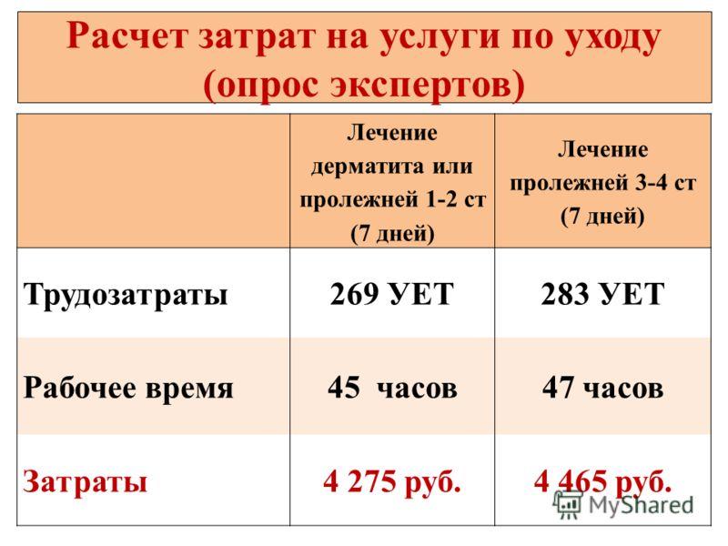 Лечение дерматита или пролежней 1-2 ст (7 дней) Лечение пролежней 3-4 ст (7 дней) Трудозатраты269 УЕТ283 УЕТ Рабочее время45 часов47 часов Затраты4 275 руб.4 465 руб. Расчет затрат на услуги по уходу (опрос экспертов)