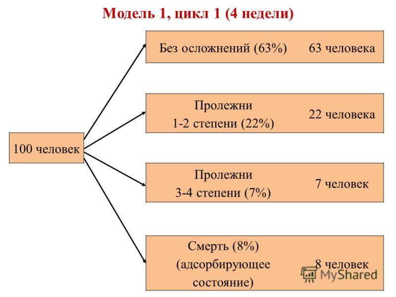 Без осложнений (63%)63 человека Пролежни 1-2 степени (22%) 22 человека 100 человек Пролежни 3-4 степени (7%) 7 человек Смерть (8%) (адсорбирующее состояние) 8 человек Модель 1, цикл 1 (4 недели)