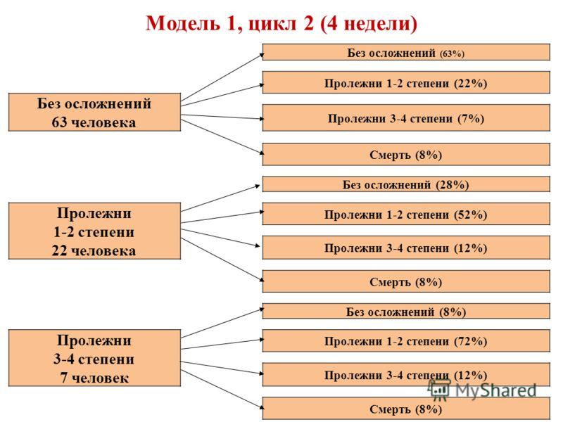 Модель 1, цикл 2 (4 недели) Без осложнений (63%) Пролежни 1-2 степени (22%) Без осложнений 63 человека Пролежни 3-4 степени (7%) Смерть (8%) Без осложнений (28%) Пролежни 1-2 степени 22 человека Пролежни 1-2 степени (52%) Пролежни 3-4 степени (12%) С