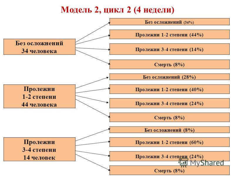 Модель 2, цикл 2 (4 недели) Без осложнений (34%) Пролежни 1-2 степени (44%) Без осложнений 34 человека Пролежни 3-4 степени (14%) Смерть (8%) Без осложнений (28%) Пролежни 1-2 степени 44 человека Пролежни 1-2 степени (40%) Пролежни 3-4 степени (24%)