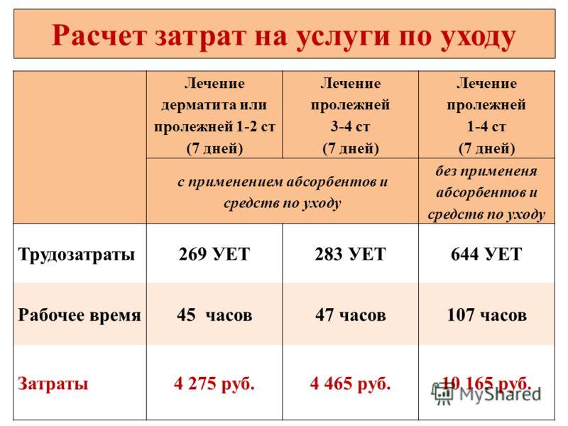 Лечение дерматита или пролежней 1-2 ст (7 дней) Лечение пролежней 3-4 ст (7 дней) Лечение пролежней 1-4 ст (7 дней) с применением абсорбентов и средств по уходу без примененя абсорбентов и средств по уходу Трудозатраты269 УЕТ283 УЕТ644 УЕТ Рабочее вр