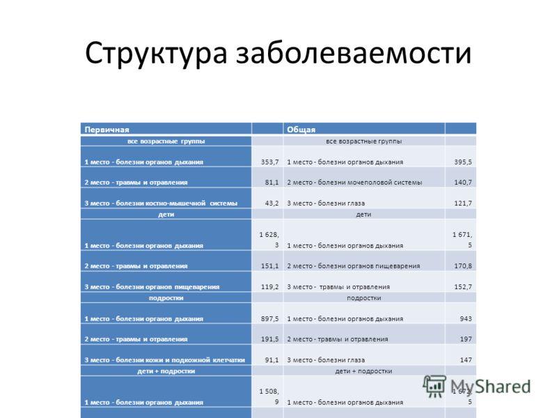 Структура заболеваемости ПервичнаяОбщая все возрастные группы 1 место - болезни органов дыхания353,71 место - болезни органов дыхания395,5 2 место - травмы и отравления81,12 место - болезни мочеполовой системы140,7 3 место - болезни костно-мышечной с