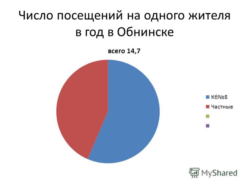 Число посещений на одного жителя в год в Обнинске