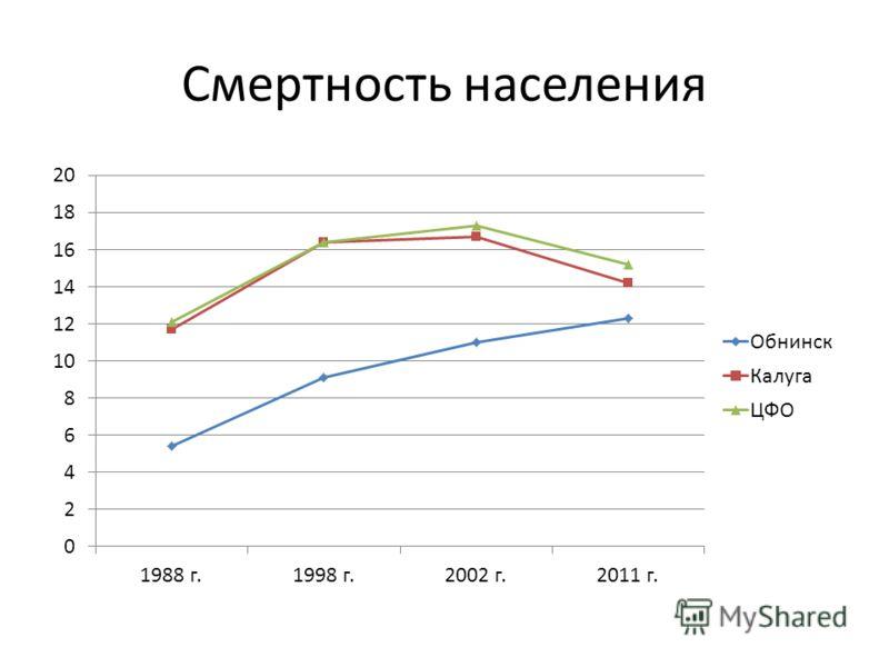Смертность населения
