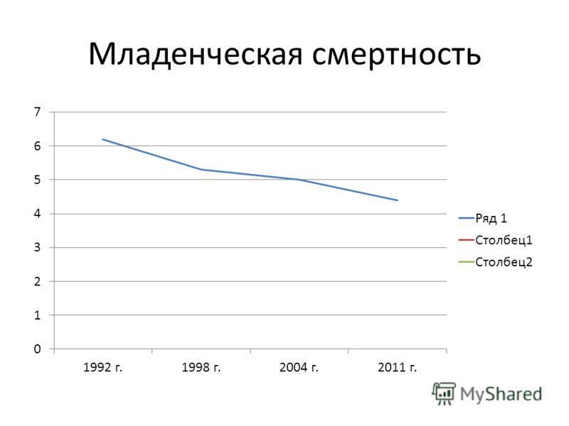 Младенческая смертность