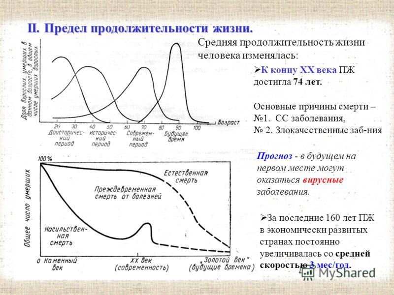 II. Предел продолжительности жизни. Средняя продолжительность жизни человека изменялась: С 19 века ср. ПЖ неуклонно росла вверх. Благодаря открытию противомикробных препаратов (в 1933 году - сульфаниламидов), сывороток, антибиотиков (середина 40-х го