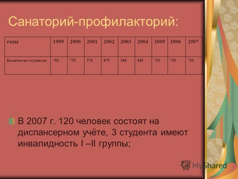 Санаторий-профилакторий: годы199920002001200220032004200520062007 Количество студентов761752576675340645720 В 2007 г. 120 человек состоят на диспансерном учёте, 3 студента имеют инвалидность I –II группы;