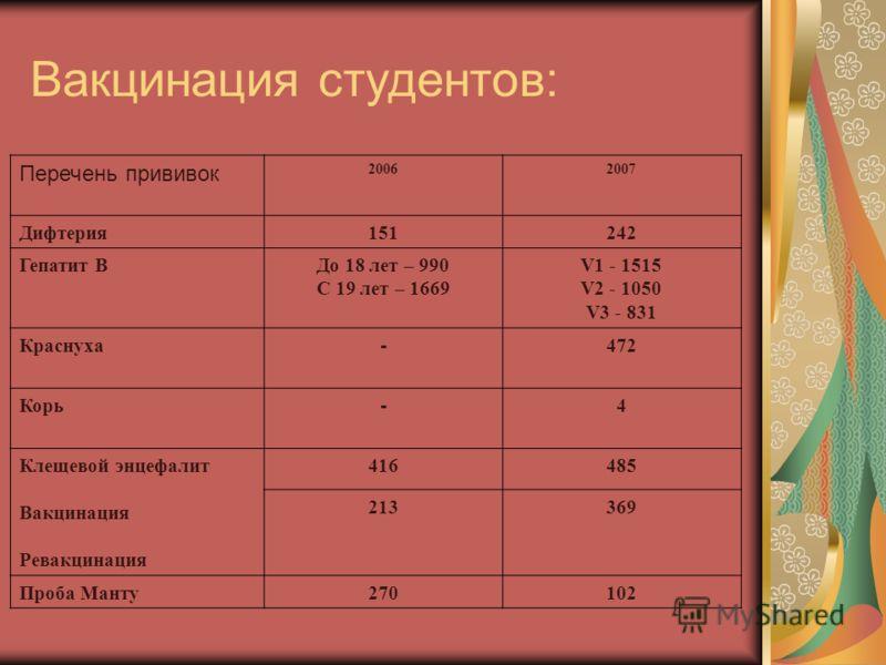 Вакцинация студентов: Перечень прививок 20062007 Дифтерия151242 Гепатит ВДо 18 лет – 990 С 19 лет – 1669 V1 - 1515 V2 - 1050 V3 - 831 Краснуха - 472 Корь - 4 Клещевой энцефалит Вакцинация Ревакцинация 416485 213369 Проба Манту270102