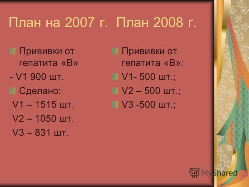 План на 2007 г. План 2008 г. Прививки от гепатита «В» - V1 900 шт. Сделано: V1 – 1515 шт. V2 – 1050 шт. V3 – 831 шт. Прививки от гепатита «В»: V1- 500 шт.; V2 – 500 шт.; V3 -500 шт.;