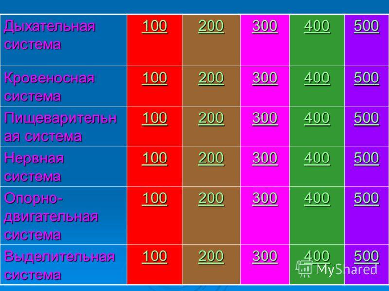 Дыхательная система 100 200 300 400 500 Кровеносная система 100 200 300 400 500 Пищеварительн ая система 100 200 300 400 500 Нервная система 100 200 300 400 500 Опорно- двигательная система 100 200 300 400 500 Выделительная система 100 200 300 400 50