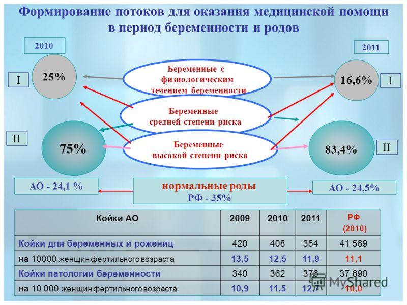 Формирование потоков для оказания медицинской помощи в период беременности и родов АО - 24,1 % нормальные роды РФ - 35% АО - 24,5% Беременные с физиологическим течением беременности 16,6% Беременные средней степени риска 83,4% Беременные высокой степ