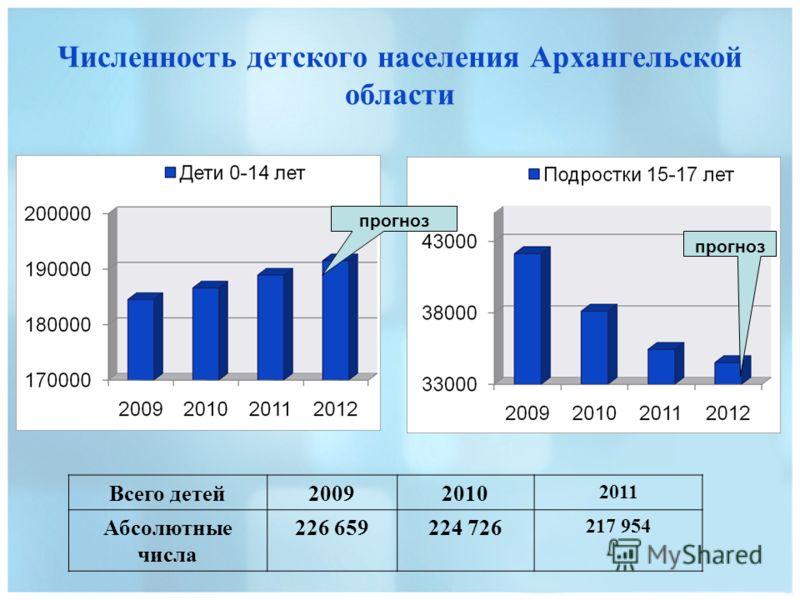 Численность детского населения Архангельской области Всего детей20092010 2011 Абсолютные числа 226 659224 726 217 954 прогноз