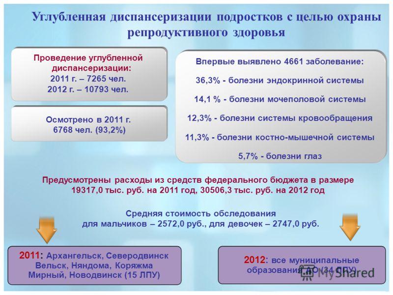 Проведение углубленной диспансеризации: 2011 г. – 7265 чел. 2012 г. – 10793 чел. Впервые выявлено 4661 заболевание: 36,3% - болезни эндокринной системы 14,1 % - болезни мочеполовой системы 12,3% - болезни системы кровообращения 11,3% - болезни костно
