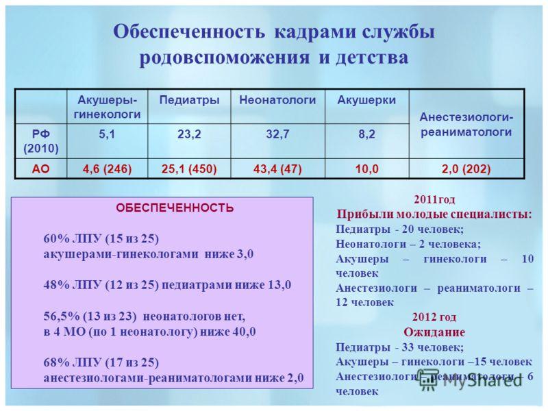 Обеспеченность кадрами службы родовспоможения и детства Акушеры- гинекологи ПедиатрыНеонатологиАкушерки Анестезиологи- реаниматологи РФ (2010) 5,123,232,78,2 АО4,6 (246)25,1 (450)43,4 (47)10,02,0 (202) ОБЕСПЕЧЕННОСТЬ 60% ЛПУ (15 из 25) акушерами-гине