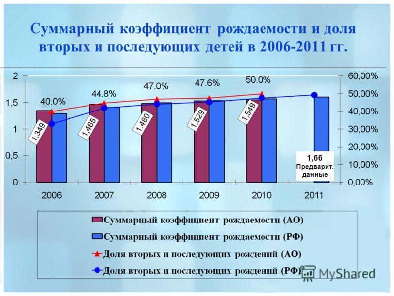 Суммарный коэффициент рождаемости и доля вторых и последующих детей в 2006-2011 гг. 1,66 Предварит. данные