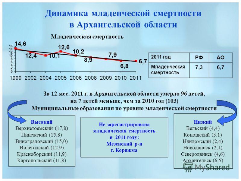 Динамика младенческой смертности в Архангельской области Младенческая смертность За 12 мес. 2011 г. в Архангельской области умерло 96 детей, на 7 детей меньше, чем за 2010 год (103) Муниципальные образования по уровню младенческой смертности 2011 год