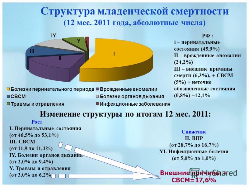 Структура младенческой смертности (12 мес. 2011 года, абсолютные числа) Снижение II. ВПР (от 28,7% до 16,7%) YI. Инфекционные болезни (от 5,0% до 1,0%) Внешние причины + СВСМ=17,6% Рост I. Перинатальные состояния (от 46,5% до 53,1%) III. СВСМ (от 11,