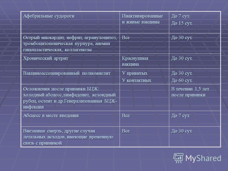 Афебрильные судороги Инактивированные и живые вакцины До 7 сут. До 15 сут. Острый миокардит, нефрит, агранулоцитоз, тромбоцитопеническая пурпура, анемия гипопластическая, коллагенозы Все До 30 сут. Хронический артрит Краснушная вакцина До 30 сут. Вак
