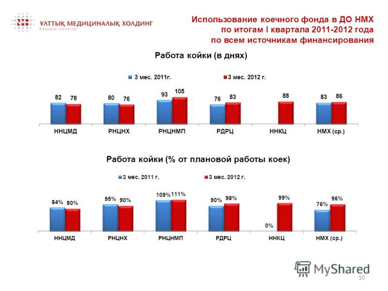 Использование коечного фонда в ДО НМХ по итогам I квартала 2011-2012 года по всем источникам финансирования Работа койки (% от плановой работы коек) 10 Работа койки (в днях)