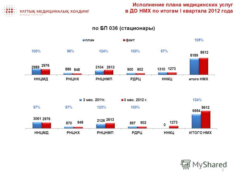Исполнение плана медицинских услуг в ДО НМХ по итогам I квартала 2012 года по БП 036 (стационары) 2 100%96%124%100%97% 105% 97%