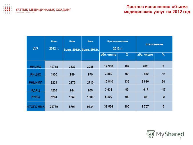 5 Прогноз исполнения объема медицинских услуг на 2012 год ДО План ФактПрогноз по итогам отклонение 2012 г. 3мес. 2012г. 2012 г. абс. число% % ННЦМД1271833333245 12 9801022622 РНЦНХ4300989970 3 88090- 420-11 РНЦНМП822421752710 10 8401322 61624 РДРЦ425