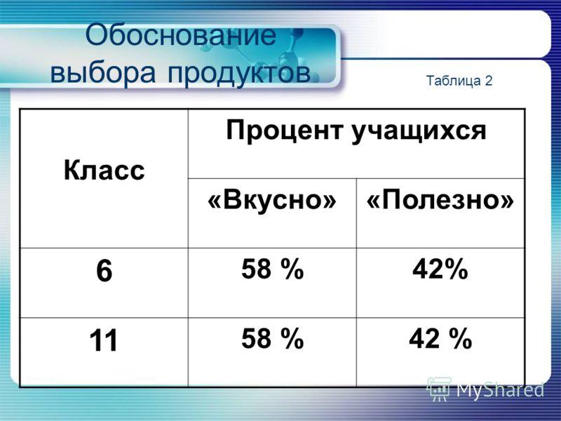 Обоснование выбора продуктов Класс Процент учащихся «Вкусно»«Полезно» 6 58 %42% 11 58 %42 % Таблица 2