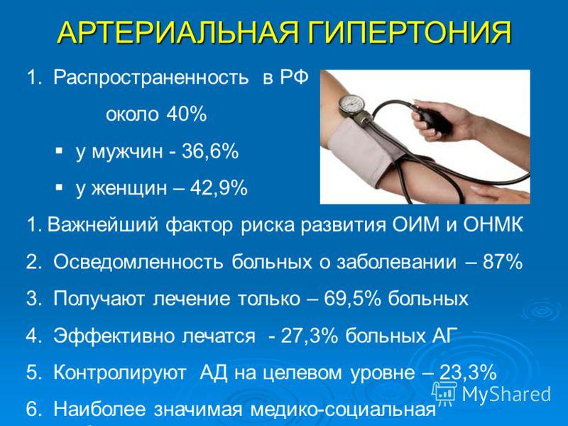 АРТЕРИАЛЬНАЯ ГИПЕРТОНИЯ 1. Распространенность в РФ около 40% у мужчин - 36,6% у женщин – 42,9% 1.Важнейший фактор риска развития ОИМ и ОНМК 2. Осведомленность больных о заболевании – 87% 3. Получают лечение только – 69,5% больных 4. Эффективно лечатс