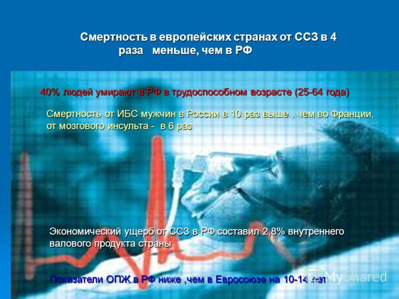 Экономический ущерб от ССЗ в РФ составил 2,8% внутреннего валового продукта страны Показатели ОПЖ в РФ ниже,чем в Евросоюзе на 10-14 лет Смертность в европейских странах от ССЗ в 4 раза меньше, чем в РФ Смертность в европейских странах от ССЗ в 4 раз