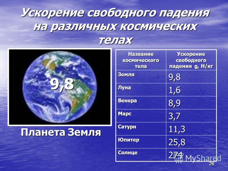 2626 Ускорение свободного падения на различных космических телах Название космического тела Ускорение свободного падения g, Н/кг Земля9,8 Луна1,6 Венера8,9 Марс3,7 Сатурн11,3 Юпитер25,8 Солнце274 9,8 Планета Земля