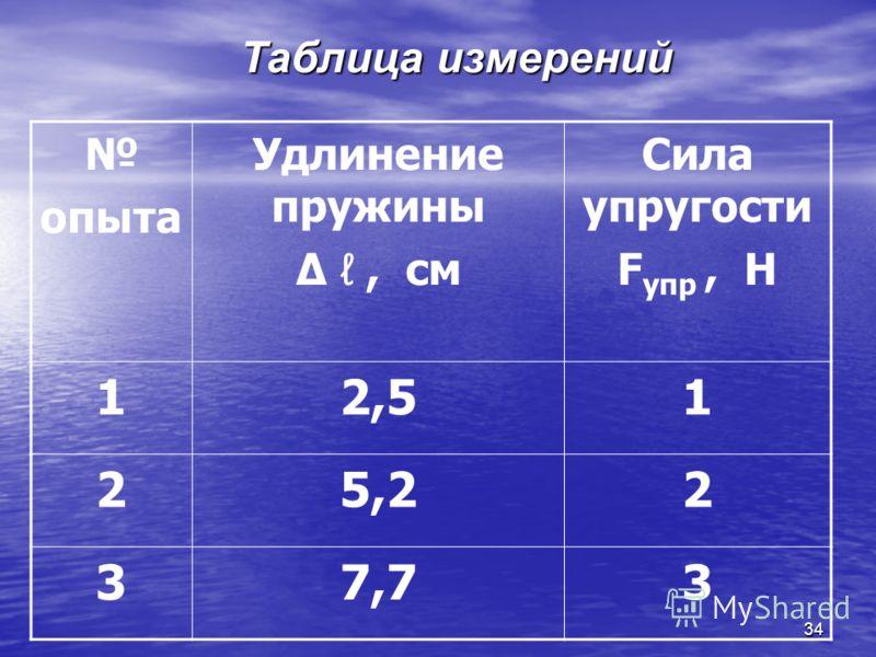 34 опыта Удлинение пружины, см Сила упругости F упр, Н 12,51 25,22 37,73 Таблица измерений