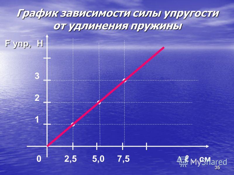 35 График зависимости силы упругости от удлинения пружины, см F упр, Н F упр, Н 0 2,5 5,0 7,5 321321