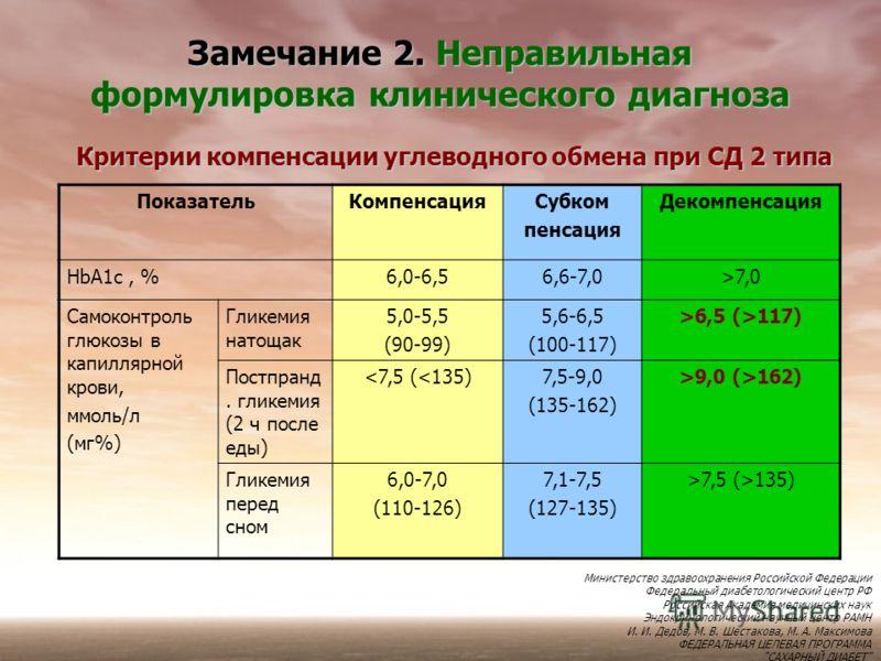 Замечание 2. Неправильная формулировка клинического диагноза ПоказательКомпенсацияСубком пенсация Декомпенсация НbА1с, %6,0-6,56,6-7,0>7,0 Самоконтроль глюкозы в капиллярной крови, ммоль/л (мг%) Гликемия натощак 5,0-5,5 (90-99) 5,6-6,5 (100-117) >6,5