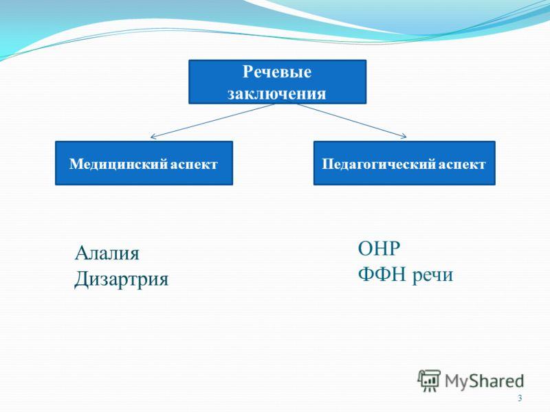 Речевые заключения Медицинский аспектПедагогический аспект Алалия Дизартрия ОНР ФФН речи 3