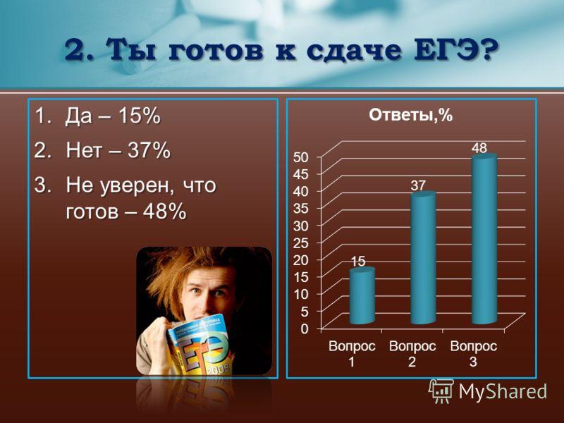 1.Да – 15% 2.Нет – 37% 3.Не уверен, что готов – 48% 2. Ты готов к сдаче ЕГЭ?